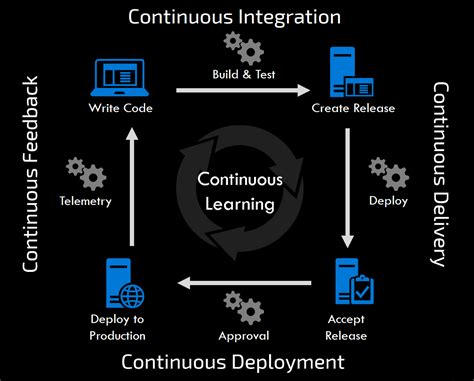 Continuous Software Development Life Cycle – Mike Jones Techno