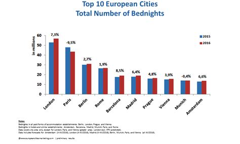 Tourism in European Cities continued to grow by 3